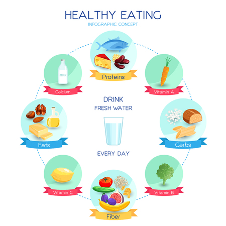 carbohydrates: Vector infographics healthy eating concept, daily nutrition system, proteins carbohydrates and fats based diet, balanced eating illustration Illustration