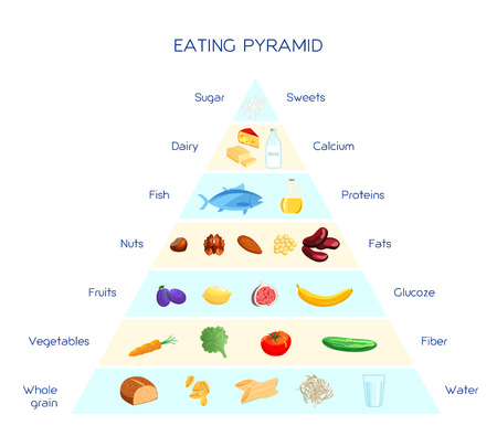 Vector infographics healthy eating pyramid, daily nutrition system, proteins carbohydrates and fats based diet, balanced eating concept