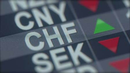 Increasing Swiss franc exchange rate indicator on computer screen. CHF forex ticker. 3D rendering