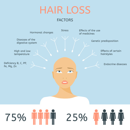 Bald girl. Factors of hair loss. Alopecia infographics.