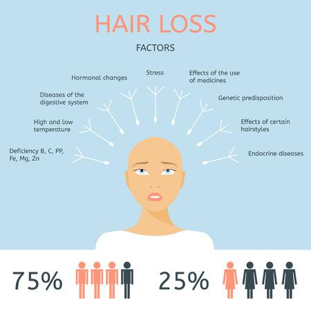 Bald girl. Factors of hair loss. Alopecia infographics.