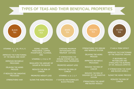 Types of tea: green, white, pu-erh, oolong. Beneficial properties of different types of teas. Illustration