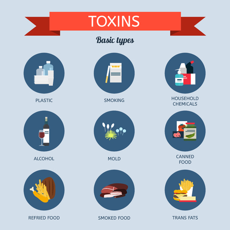 Sources of toxins in the body. Types of toxins.