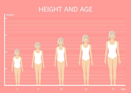 Altura y edad. Niñas de diferentes alturas. la figura de los niños Ilustración de vector