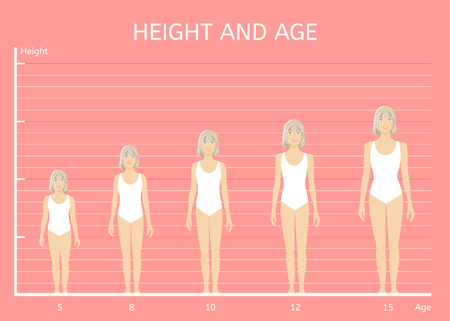 Height and age. Girls of different heights. Childrens figure
