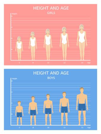 Altura y edad. Niños y niñas de cinco a quince años