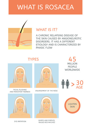 Rosacea: Causes, Types and facts. Infographics