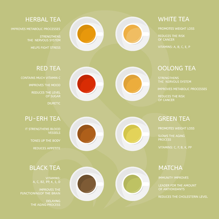 Types of tea: green, white, red, matcha, black, herbal, oolong. Beneficial properties of different of teas Illustration