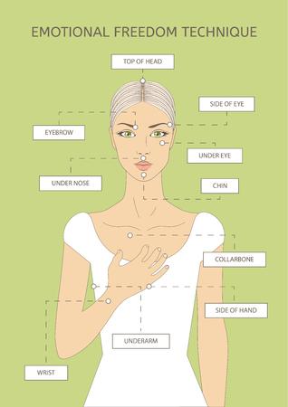 Emotionale Freiheitstechnik. Helfen Sie mit Stress, Depressionen und Schmerzen. Psychologische Gesundheit.