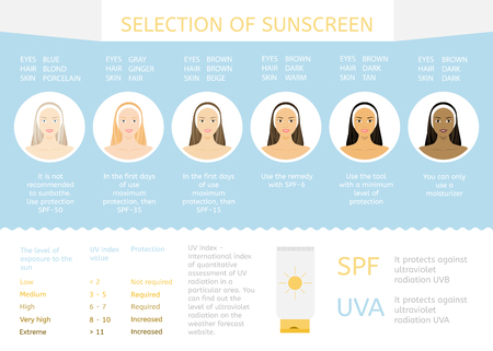 suncare: Sun protection for different nationalities. Women face with different color of skin, eyes and hair