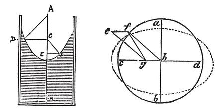 ベアリング: 流体軸受や静圧軸受の図、ヴィンテージの彫刻。古い、白い背景で隔離された流体軸受の 2 つの別のダイアグラムの図を刻まれています。  イラスト・ベクター素材