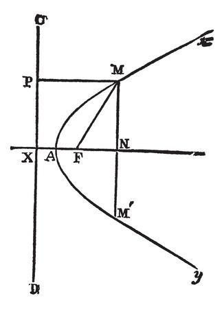 Parabola, vintage engraved illustration. Trousset encyclopedia (1886 - 1891). Stok Fotoğraf - 13766234