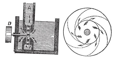 Rotary Pump, vintage engraved illustration. Trousset encyclopedia (1886 - 1891).
