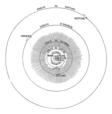 Solar System, vintage engraved illustration. Dictionary of words and things - Larive and Fleury - 1895.
