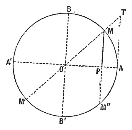 sine: Old engraved illustration of Sine function diagram (Mathematics) isolated on a white background. Dictionary of words and things - Larive and Fleury - 1895 Illustration