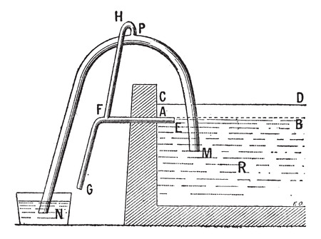 siphon: Old engraved illustration of a diagram of Siphoning. Dictionary of words and things - Larive and Fleury - 1895