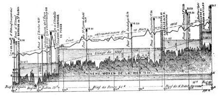 seine: Profile along a channeled river (Part of low-Seine), vintage engraved illustration. Industrial encyclopedia E.-O. Lami - 1875.