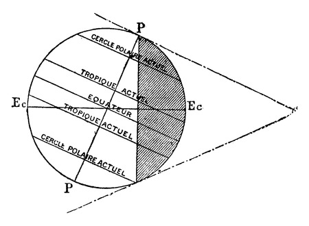 equator: Illumination of the Earth to the era when the solar nebula happened to orbit Soliel 47°, vintage engraved illustration. Earth before man – 1886. Illustration