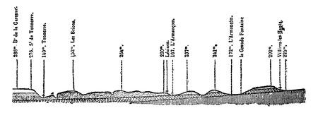Section pris à la terre Jurassique supérieur (près de Tonnerre), millésime gravé illustration. Terre avant que l'homme - 1886.