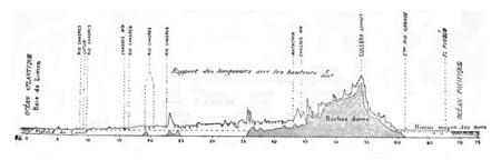 waterway: Longitudinal profile of the Panama Canal, vintage engraved illustration. Industrial encyclopedia E.-O. Lami - 1875.