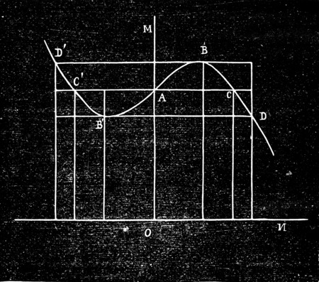 resistant: Curve resistant times, vintage engraved illustration. Industrial encyclopedia E.-O. Lami - 1875. Stock Photo