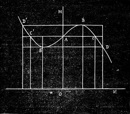 Curve resistant times, vintage engraved illustration. Industrial encyclopedia E.-O. Lami - 1875. Banco de Imagens