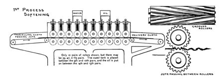 This illustration represents Softening Process in the Manufacturing of Jute where machine consists of many pairs of corrugated rollers arranged in horizontal succession, vintage line drawing or engraving illustration.
