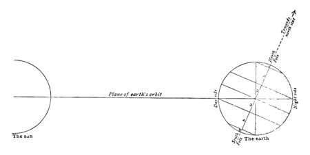 Relative positions of the earth and the sun on December 21 the winter solstice vintage line drawing or engraving illustration. Illusztráció