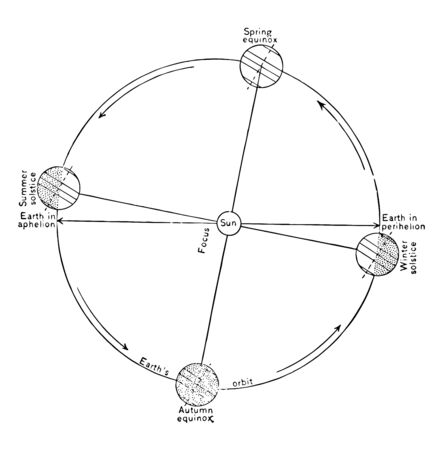 Relative positions of the earth and the sun during the spring equinox the summer solstice the autumn equinox and the winter solstic vintage line drawing or engraving illustration.