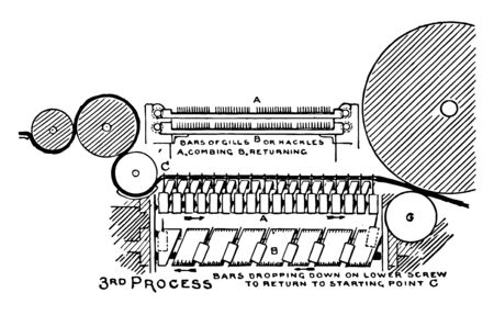 This illustration represents Drawing Process in the Manufacturing of Jute, vintage line drawing or engraving illustration.