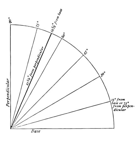 A quadrant or one fourth of a circle. The heavy line indicates the inclination of the earths axis as compared with the plane of its orbit which is represented by the base vintage line drawing or engraving illustration. Çizim