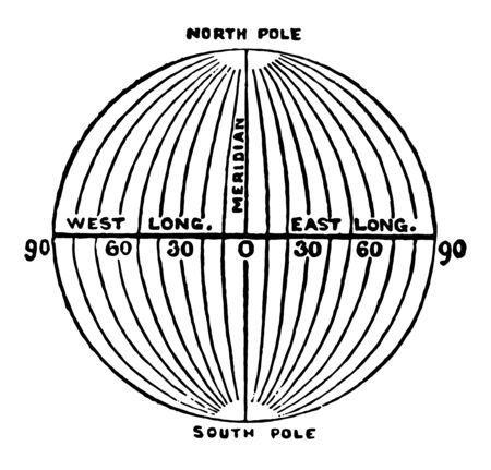 Meridians of longitude are the imaginary vertical lines that run around the Earth vintage line drawing or engraving illustration.