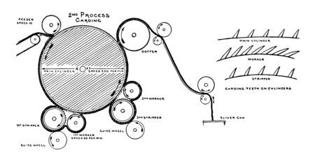 This illustration represents Carding Process in the Manufacuring of Jute, vintage line drawing or engraving illustration.