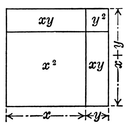 This illustration represents Representation of Algebraic Product of x+yx+y vintage line drawing or engraving illustration.