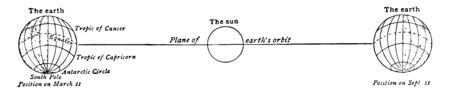 Relative positions of the earth and the sun on March 21 and September 21 as seen from the position occupied by the earth on June 21 vintage line drawing or engraving illustration. Illusztráció