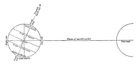 Relative positions of the earth and the sun on June 21 the summer solstice vintage line drawing or engraving illustration.