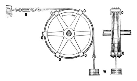 This illustration represents Rope Brake Measuring Brake Horse Power where the ropes are held to the pulley vintage line drawing or engraving illustration.