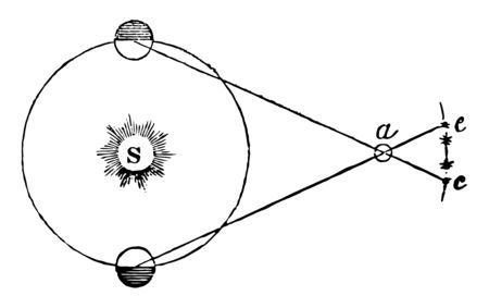 The apparent angular displacement of a celestial body due to its being observed from the earth instead of from the sun vintage line drawing or engraving illustration. Illustration