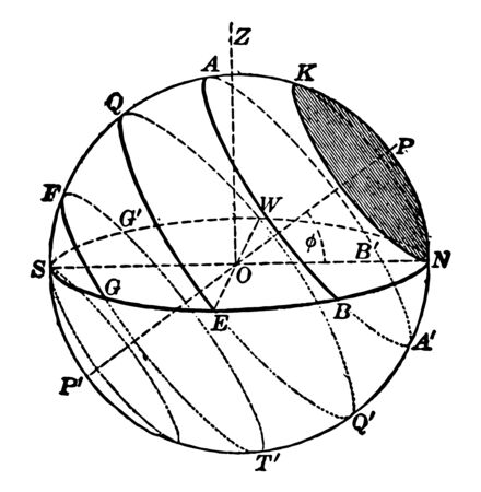 In astronomy and navigation the celestial sphere is an imaginary sphere of arbitrarily large radius concentric with Earth vintage line drawing or engraving illustration.