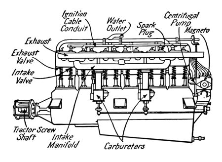 This illustration represents function of Six Cylinder Vertical Type Motor, vintage line drawing or engraving illustration. Ilustrace