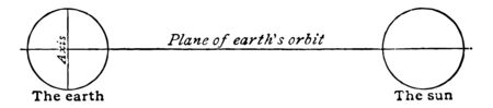 The earth shown as it would be if its axis were perpendicular to the plane of the orbit vintage line drawing or engraving illustration. Çizim