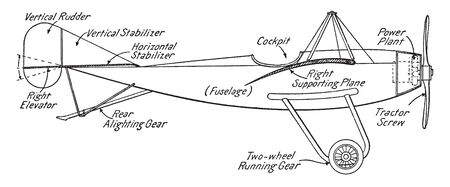 Typical Monoplane is a fixed wing aircraft with a single main wing plane, vintage line drawing or engraving illustration.