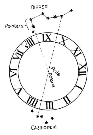 Astronomical Compass is a navigational tool for determining the direction of true north through the positions of various astronomical bodies, vintage line drawing or engraving illustration.