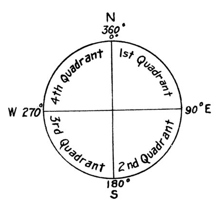 Cardinal Directions which are the four cardinal directions or cardinal points are north south east and west, vintage line drawing or engraving illustration.