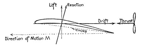 Airplane Wing Free Body Diagram forces acting on the wing, vintage line drawing or engraving illustration. Illusztráció