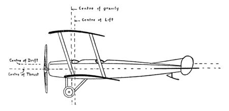 Centre of Gravity Lift Drift Thrust of Aeroplane in which lift drift and thrust to effectively glide the plane when the engine stalls, vintage line drawing or engraving illustration. Illustration