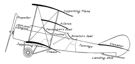 Biplane Parts is a biplane labeled with its principal parts, vintage line drawing or engraving illustration.