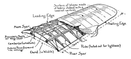 Airplane Wing Diagram where the shape of the wing creates a lift draft ratio to create drift, vintage line drawing or engraving illustration.