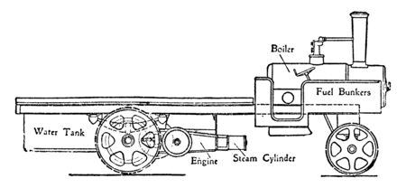 Wagon with Steam Engine and Transmission Gearing with Double Helical Gear is completely enclosed thus ensuring protection from dust, vintage line drawing or engraving illustration. Stock Illustratie