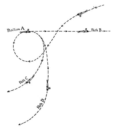 Aeroplane Looping and Upside Down Flying upside down and in a loop by adjusting the throttle of the engine, vintage line drawing or engraving illustration.